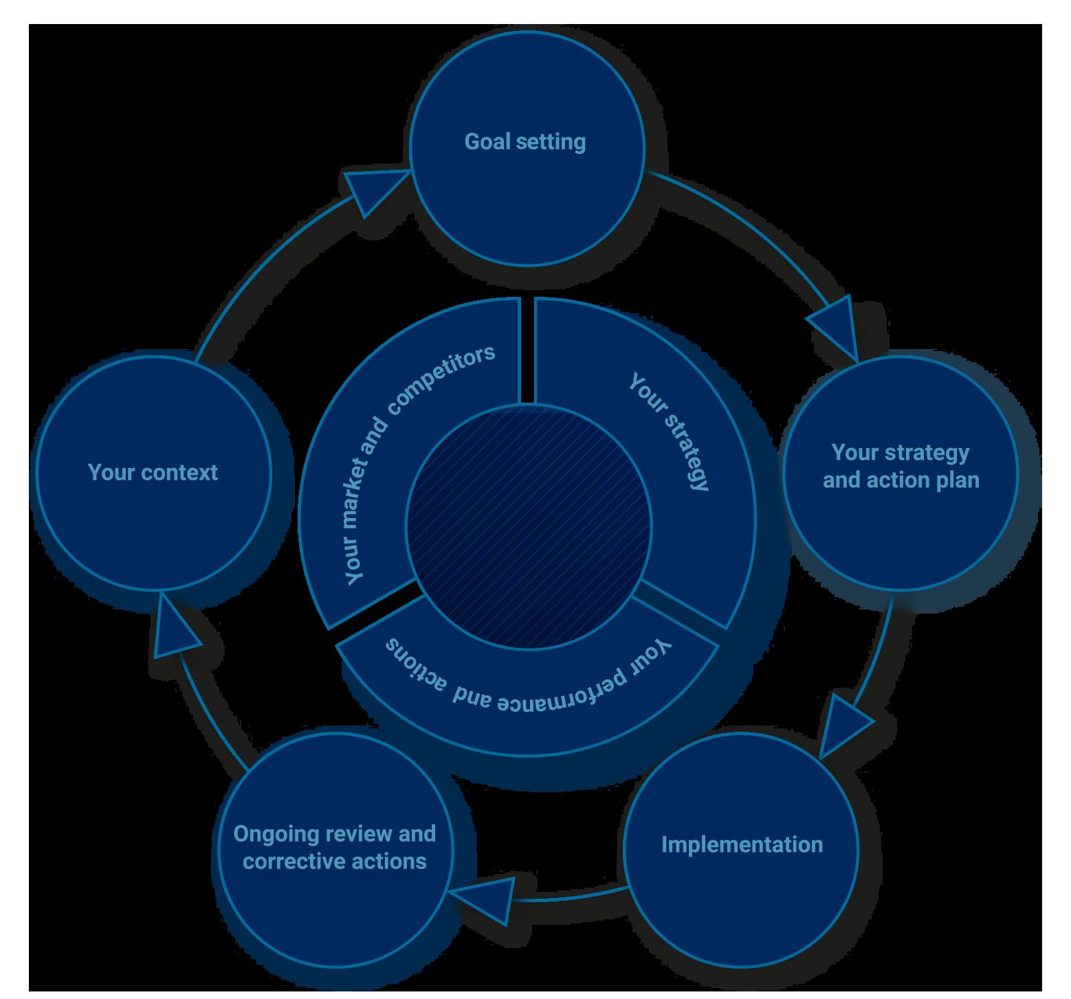 Hesrmur - Strategy Navigator